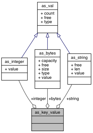 C Client API: as_key_value Union Reference
