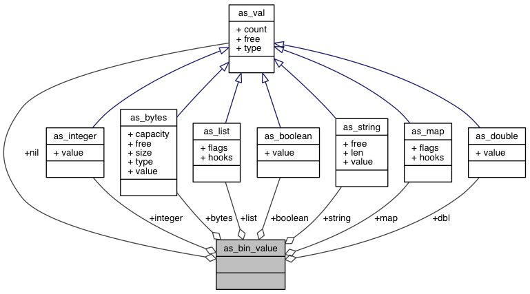 C Client API: as_bin_value Union Reference